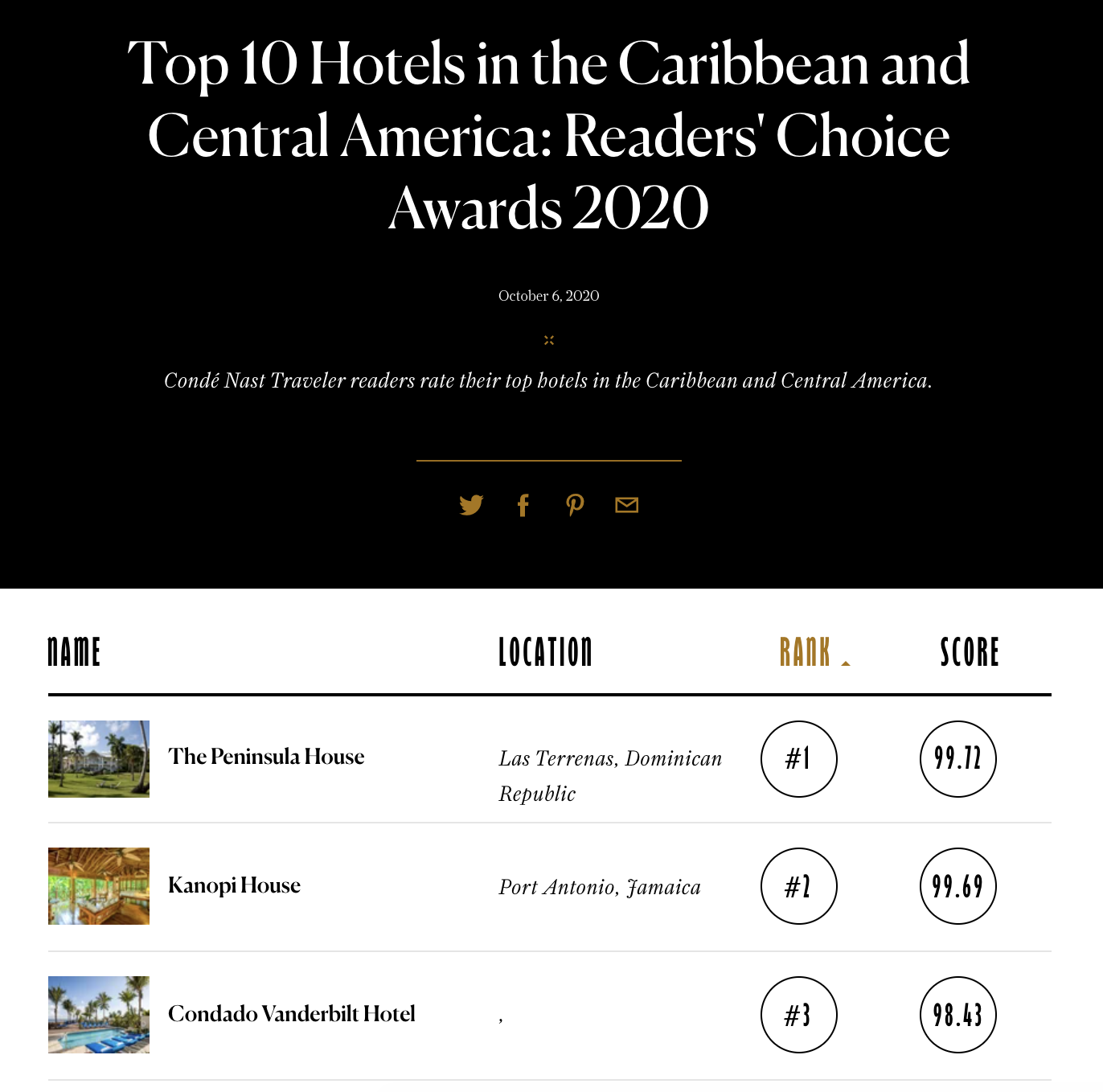 Top hotels in the Carribbean